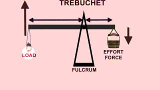 Adlc - Elementary Science: Trebuchets And Catapults
