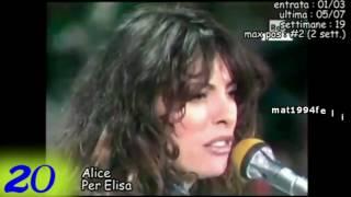 1981 - I 20 singoli più venduti in Italia