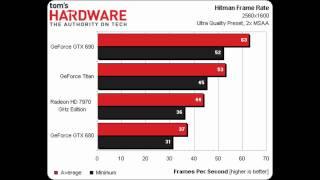 gtx titan vs gtx 690 vs 7970 vs gtx 680 benchmarks