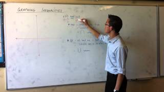Graphing Inequalities (2 of 3)