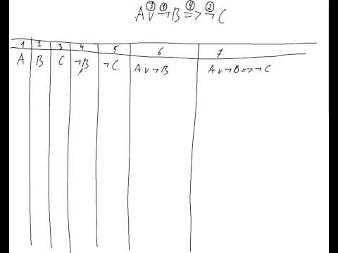 Лекция: Основы алгебры логики - Таблицы истинности