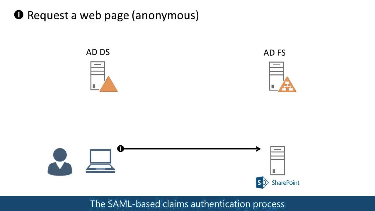 SAML based claims authentication in SharePoint 2013