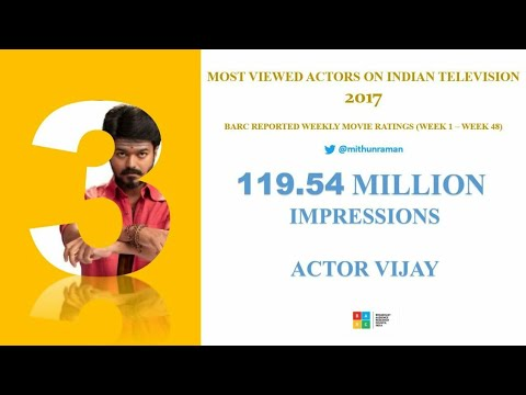 Thalapathy Is The 3rd Most Viewed Actor On Indian Television 2017👌 - 119 Million Views In 2017 👌❤