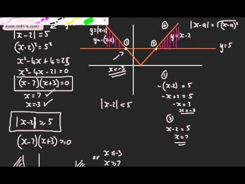 Core 3  Functions 5  Modulus Function   Graphing, Equations and Inequalities