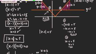 Core 3 - Functions (5) - Modulus Function   Graphing, Equations and Inequalities