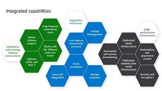 Azure VMware Solutions: How to run native VMware workloads in Azure | THR3109