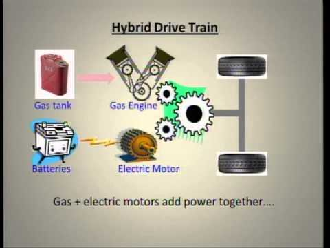 Hybrid Vehicles, are they worth it