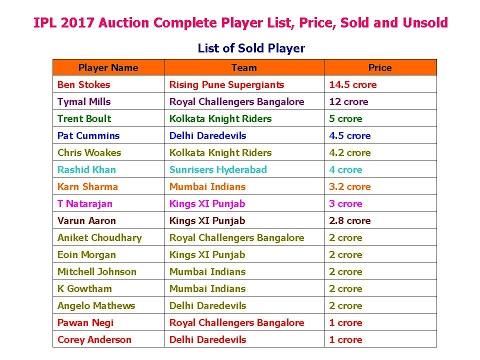IPL 2017 Auction Complete Player List, Price, Sold and Unsold