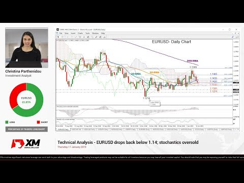 Technical Analysis: 17/01/2019 - EURUSD drops back below 1.14; stochastics oversold