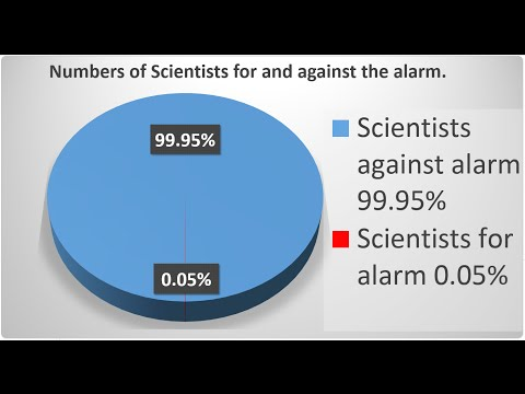Global Warming; 31,487 Scientists say NO to Alarm