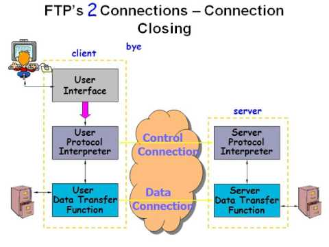 File Transfer Protocols