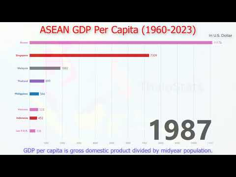 ASEAN GDP per Capita (1960 2023)