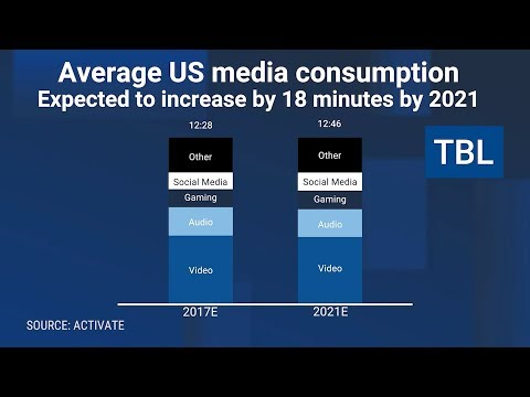 We're Nearing 'Peak Media' as Americans Consume More Than Ever