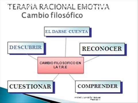 Resultado de imagen de tecnicas en terapia racional emotiva conductual