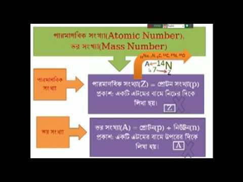 Discussion on Fundamental Particles electron  proton  photon, neutron, composite particle in atom