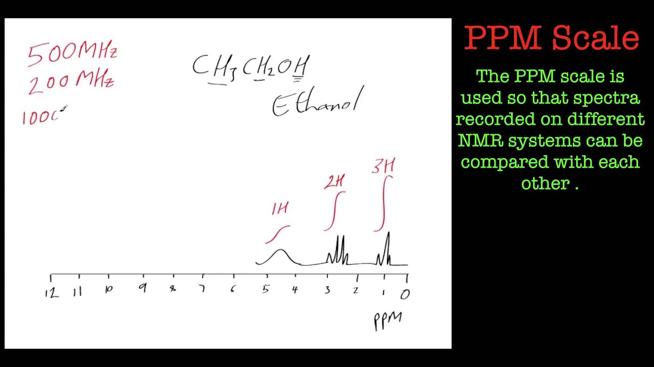Introduction to the PPM scale used in NMR spectroscopy - YouTube