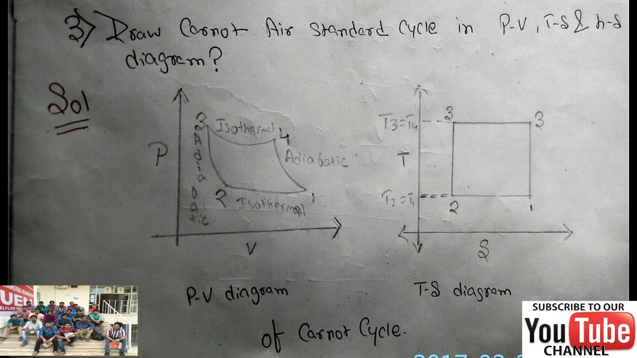 carnot air standard cycle p-v and t-s diagram
