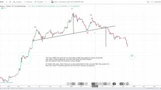 Ethereum (ETH): The H&S Top