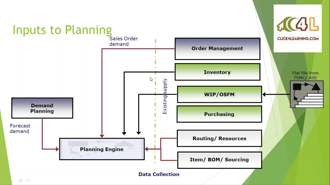 Oracle ascp intro and concepts advanced supply chain planning oracle ascp intro and concepts advanced supply chain planning click4learning publicscrutiny Images