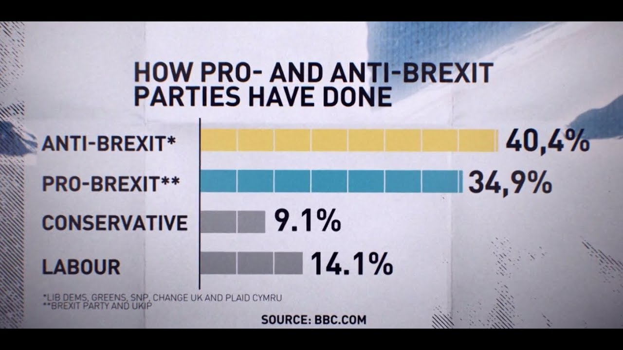 BBC admits mistake in Brexit coverage after month of complaints