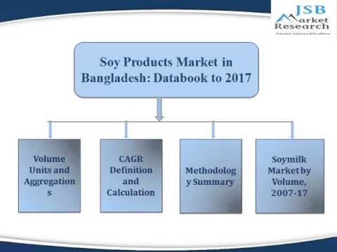 JSB Market Research : Soy Products Market in Bangladesh: Databook to 2017