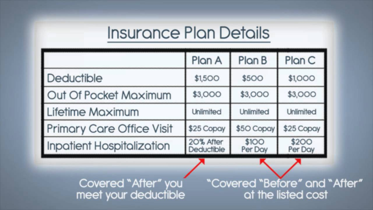 Calculating deductible and coinsurance
