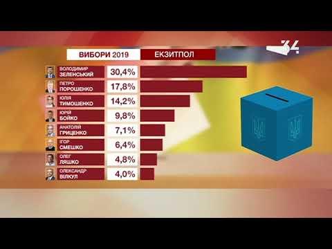 Результаты национального экзит-пола на 18:00: во второй тур проводит Зеленский и Порошенко