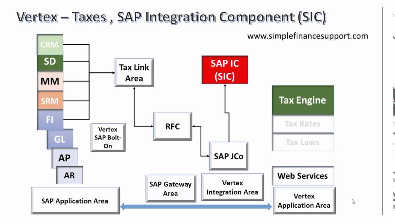 SAP Taxes - Vertex Integration