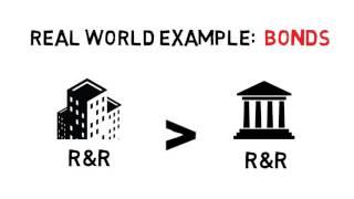 Finance Lesson 1 - Risk/Return Tradeoff