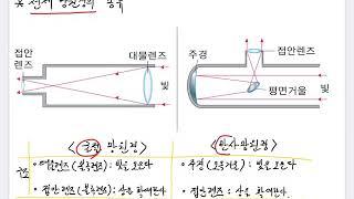 3-4 천체망원경의 구조와 기능