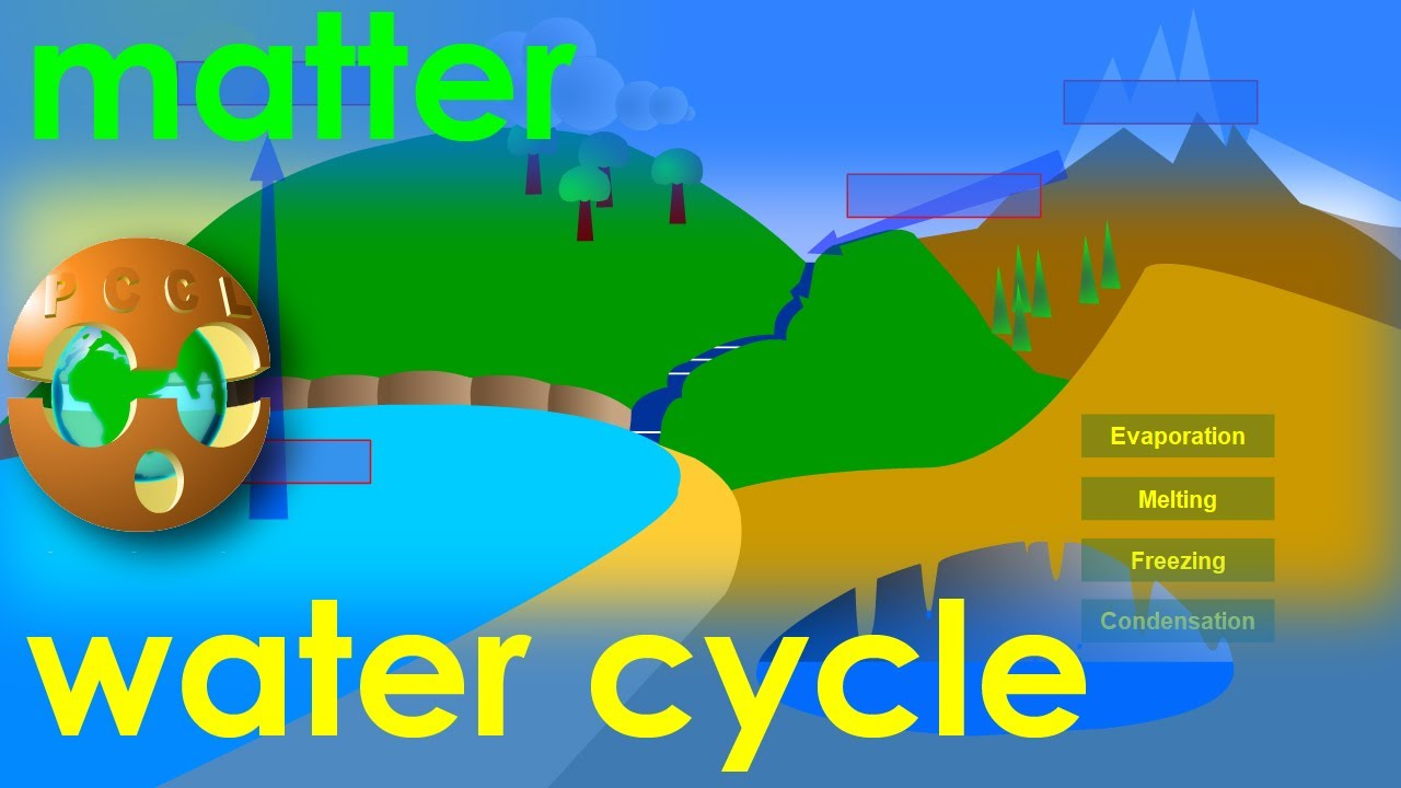 Water Cycle Evaporation Condensation Freezing Melting Matter Youtube