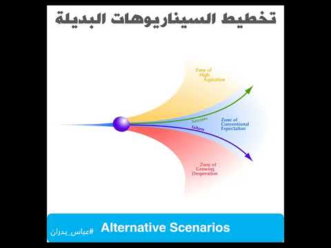 Alternative Scenarios السيناريوهات البديلة
