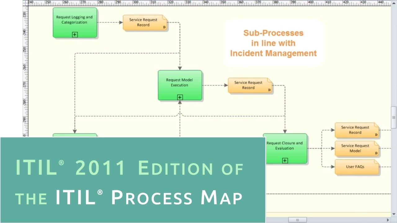 Itil 2011 Edition Of The Itil Process Map Youtube