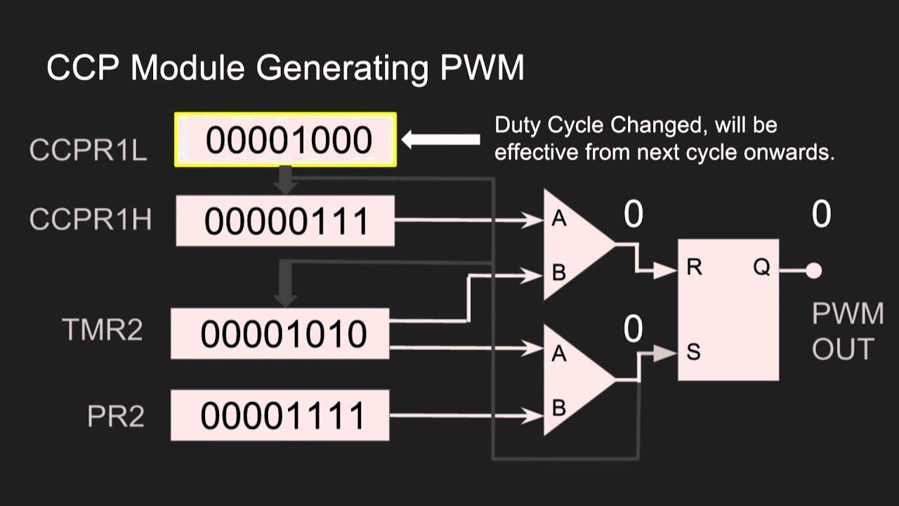 Pwm Sample C Code