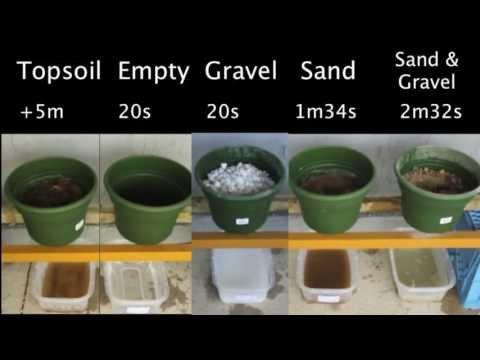 Water Flow Speed Test: Gravel, Sand, Soil