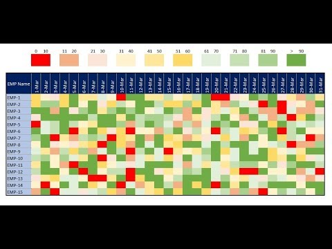 Heatmap Table in Excel