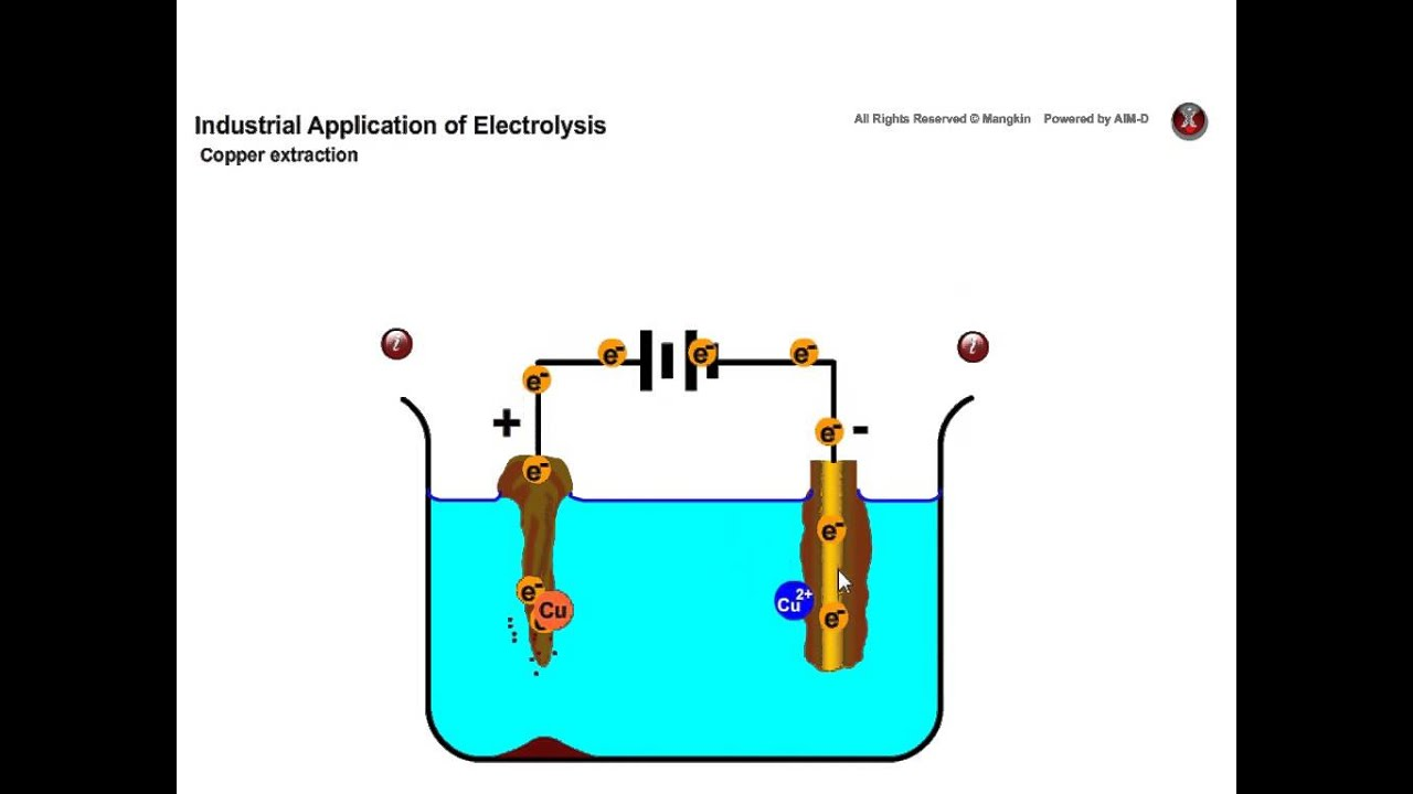 Copper extraction