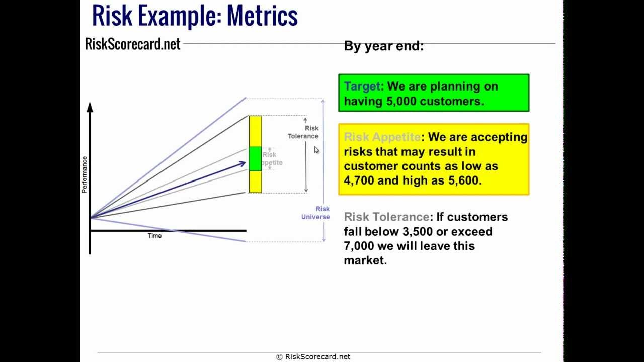 Risk Appetite and other Terms vs Performance Measurement Scorecard terms - YouTube