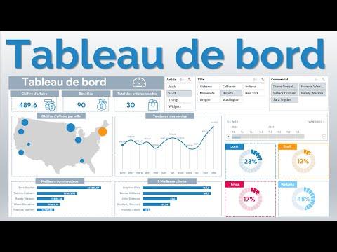 Excel #31: Tableau de bord pour visualiser les indicateurs de performance du service commercial.