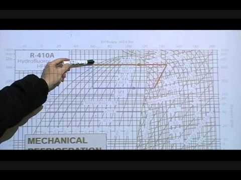 AIRC 1005 C, Part 3 of 4; Refrigeration PressureEnthalpy Diagram  YouTube