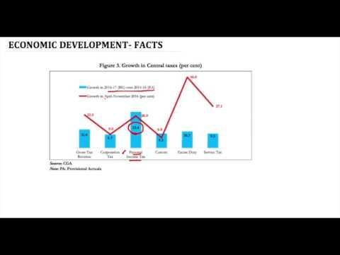 RBI Grade B- ESI-37; Economic Survey- Manufacturing