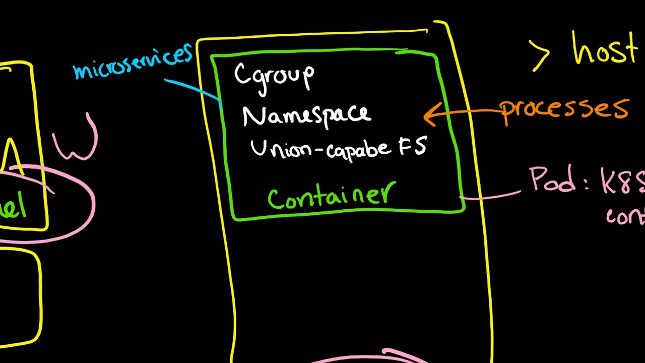 Containers: cgroups, Linux kernel namespaces, ufs, Docker, and intro to  Kubernetes pods