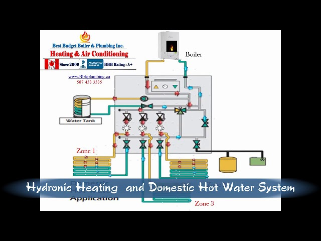 BBB Hydronic Heating and DHW System 1