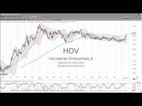 Homebuilders -- Good news and bad news in the same week.  Buy or sell?  Let's look at XHB, PHM HO..