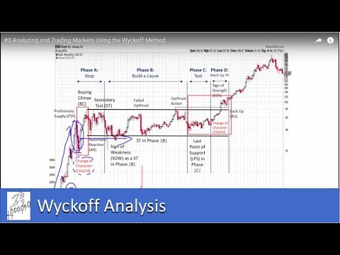 Analyzing and Trading Markets Using the Wyckoff Method - Part III