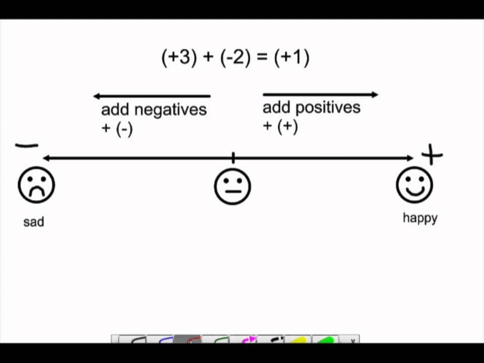 help integers homework – Adding and Subtracting Integers Using a Number Line Worksheets