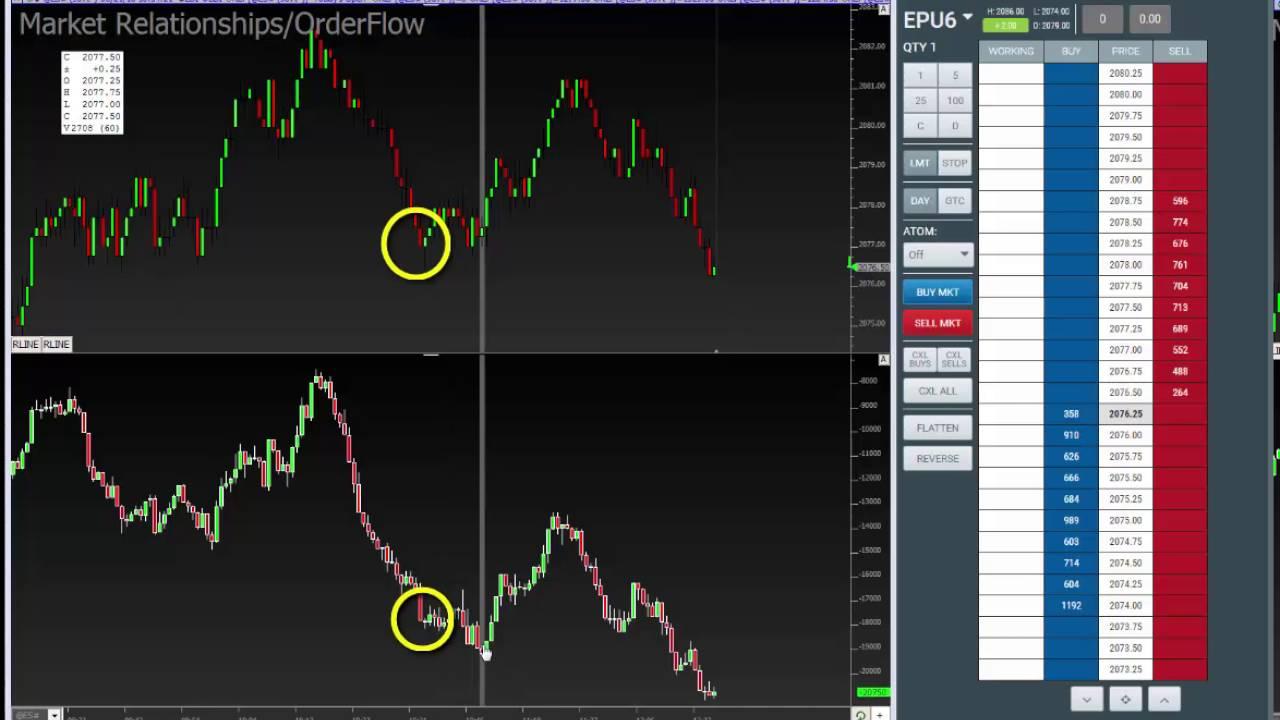 Delta Divergence Explanation - YouTube