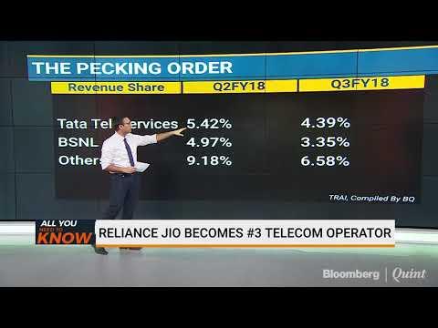 Reliance Jio Becomes No. 3 Telecom Operator