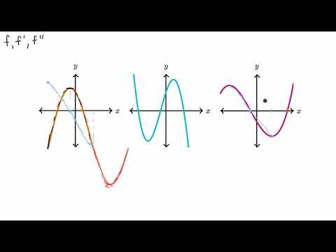Connecting F, F', And F'' Graphically | AP Calculus AB | Khan Academy