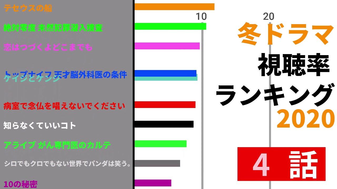 視聴 率 ランキング ドラマ